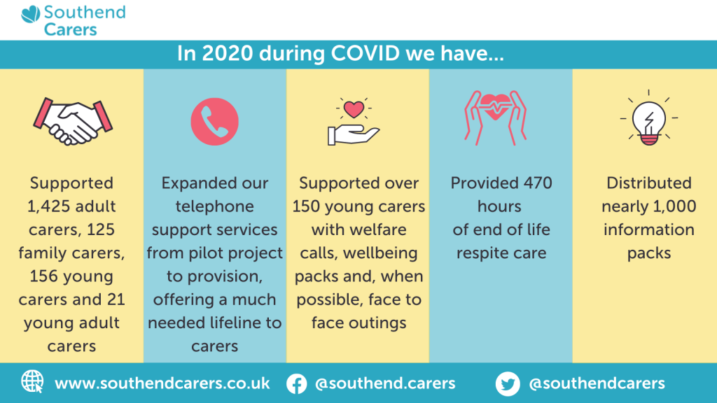 In 2020 during COVID we have supported over 1700 carers, offered a lifeline telephone service, supported young carers, provided 470 hours of end of life respite care and distributed 1000 information packs.